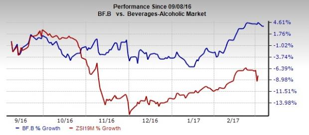 Brown-Forman (BF.B) Q3 Earnings Lag, Tepid View Issued