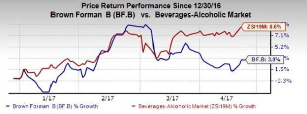 Is Brown-Forman (BF.B) Poised to Grow Despite Headwinds?