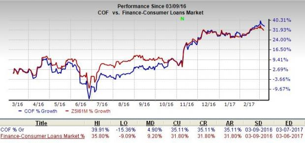 Why It's Worth Holding on to Capital One (COF) Stock