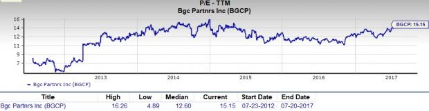 Is BGC Partners (BGCP) a Great Stock for Value Investors?