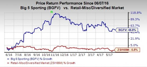 Why is Big 5 Sporting (BGFV) in Investor's Good Books?