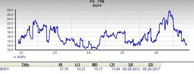 Will Big 5 Sporting Goods (BGFV) Make a Suitable Value Pick?