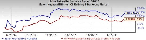 Baker Hughes (BHI) Incurs Wider-Than-Expected Loss in Q4
