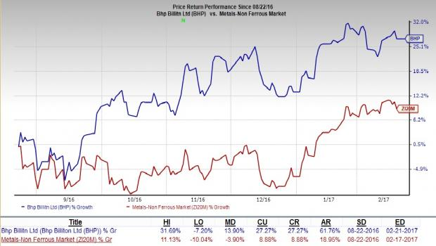 BHP Billiton's (BHP) 1H FY17 Earnings & Revenues Up Y/Y