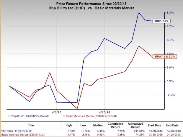 Mining Stocks in Focus on Unpredictable Iron Ore Prices:BHP Billiton plc (BBL)