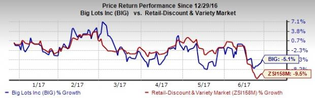 Big Lots Down 5% in Six Months: Can it Bounce Back in 2H17?