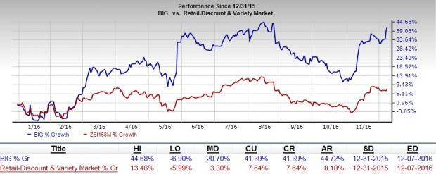 Big Lots (BIG) Looks Promising: Invest in the Stock Now