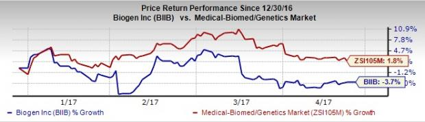 3 Key Factors to Look Out for in Biogen's Q1 Results