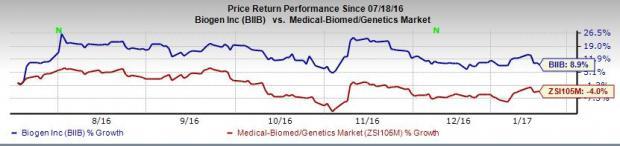 Biogen (BIIB) Presents Positive Phase III Data on Spinraza