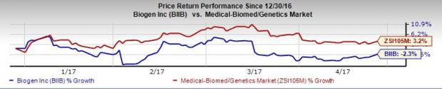 Biogen (BIIB) Q1 Earnings & Sales Top, Spinraza Sales Strong