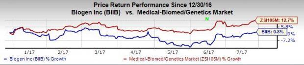 Biogen (BIIB) Tops Q2 Earnings & Sales, Spinraza Sales Up