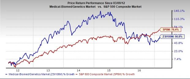 Is This the Right Time to Invest in Biotech Stocks?