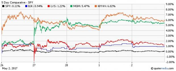 Time to Buy Casino ETF on Earnings?