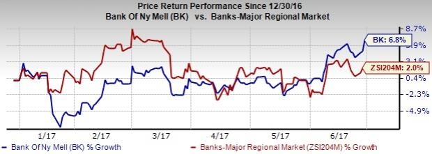 BNY Mellon Stock Hits New 52-Week High: Is More Upside Left?