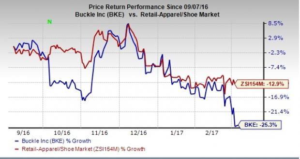 Buckle's Sluggish Comparable Sales Continue to Hurt Stock