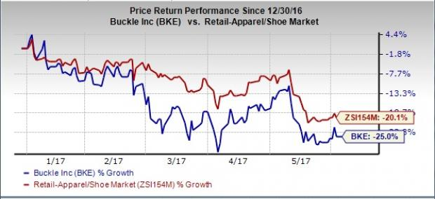 Buckle's (BKE) Soft Comps Trend Continues to Hurt Stock
