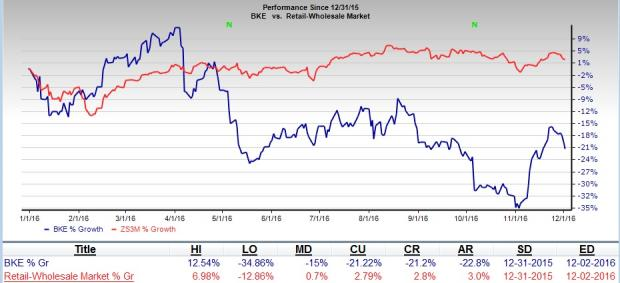 Buckle's (BKE) Soft Comparable Sales Continue to Hurt Stock
