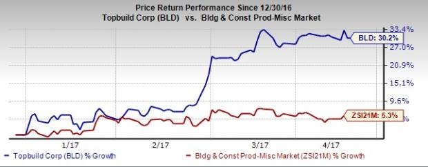 TopBuild (BLD) Upgraded to Strong Buy on Solid Prospects