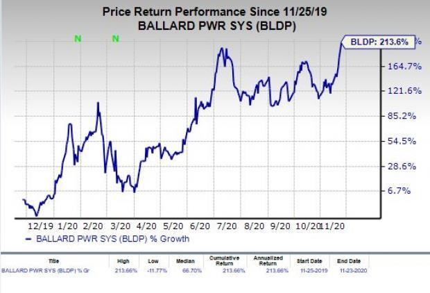 Price chart for BLDP