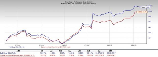 Ball Corp (BLL) to Grow on Business Optimization Efforts