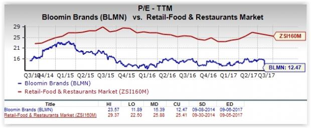 Is Bloomin Brands Blmn A Great Stock For Value Investors