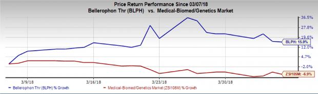 Biotech Stocks That Will Thrive Amid Market Instability: Bellerophon Therapeutics Inc (BLPH)