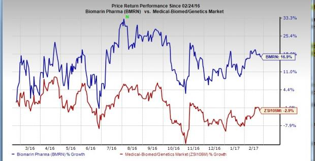 BioMarin (BMRN) Q4 Loss Narrower than Expected; Sales Beat