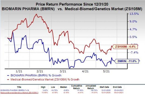 price chart for BMRN
