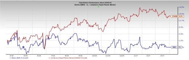 Should You Dump Bemis (BMS) Stock from Your Portfolio?