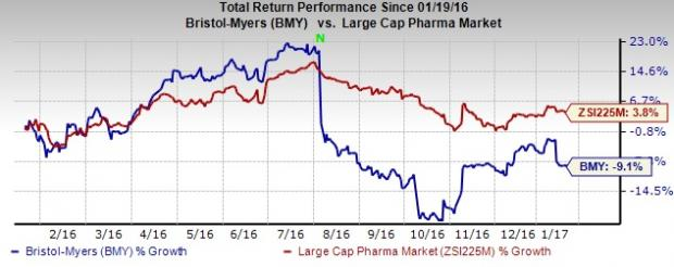 Bristol-Myers (BMY) Q4 Earnings: Will the Stock Disappoint?