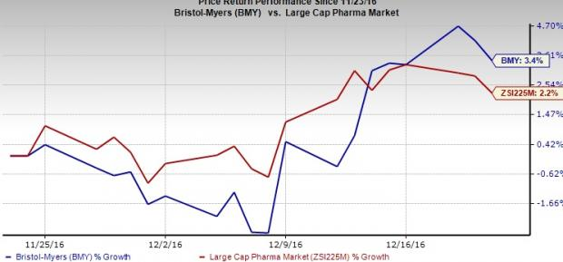 Bristol-Myers, Calithera Team Up for Opdivo/CB-839 Combo