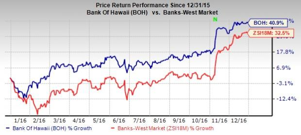 Bank of Hawaii Hits All Time High: Is More Upside Left?