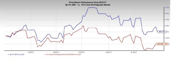 an analysis of the stock report of bp