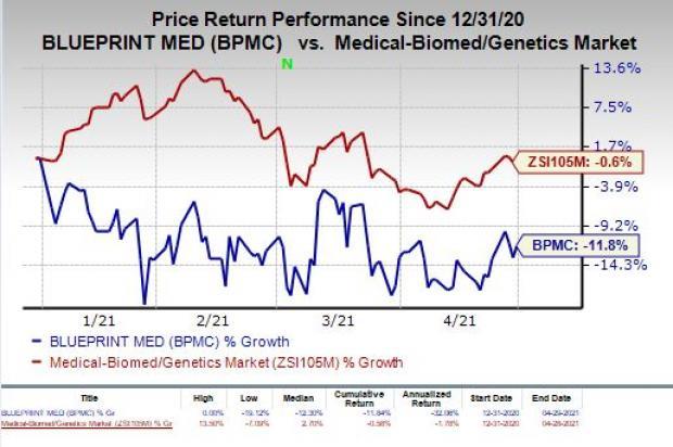 price chart for BPMC