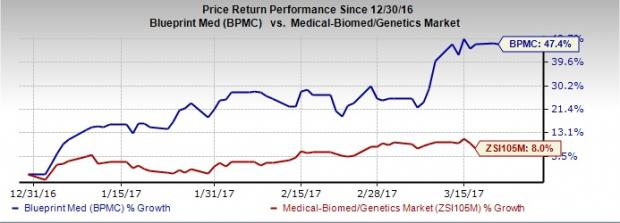 3 biotech stocks that are broker favorites nasdaq blueprint is a zacks rank 2 stock with 100 strong buy or buy broker rating malvernweather Choice Image