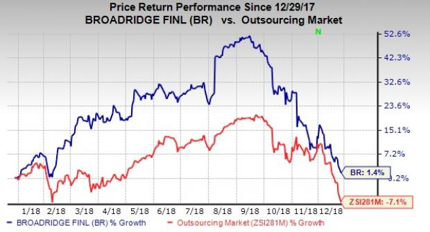 With expected long-term earnings per share (EPS) growth rate of 10% and a  market cap of  10.7 billion a8c82119f1b