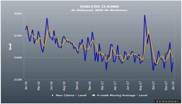 Jobless claims rise, but still below expectations