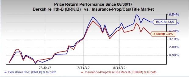 Brk A Stock Quote Best 48 Insurance Stocks To Add Apart From Berkshire Hathaway Nasdaq