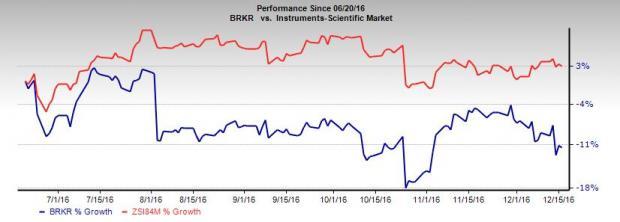 Bruker (BRKR) Buys Active Spectrum to Boost MRI Business