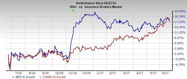 Brown & Brown's (BRO) Escalating Expenses Raise Concerns