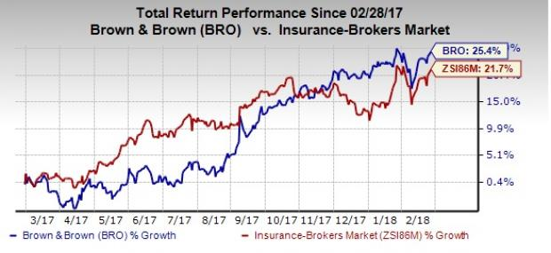 Brown Brown To Become Affordable Stock Split For 2 For 1 Nasdaq
