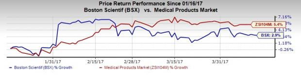 Boston Scientific's Emerging Markets Grow Amid Currency Woes