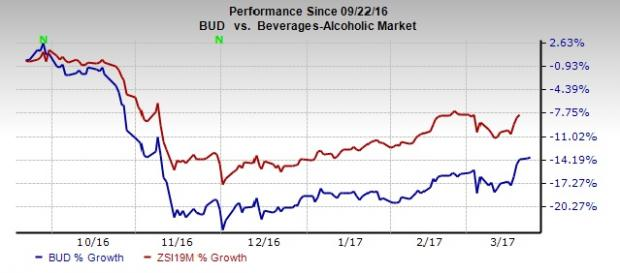 Ab Inbev Bud Stock Continues To Decline Heres Why Nasdaq