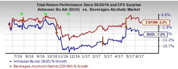 AB InBev (BUD) Stock in Trouble: Scope for Revival Ahead?