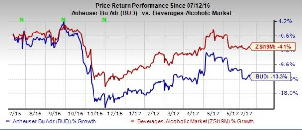Can AB InBev's (BUD) Efforts Help the Stock to Rebound?