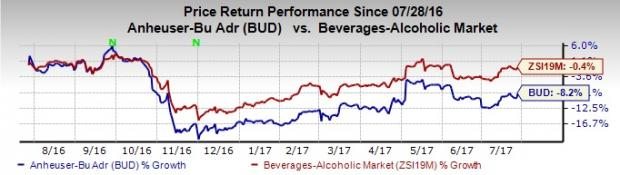 AB InBev (BUD) Earnings and Revenues Miss Estimates in Q2