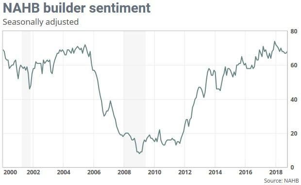 U.S. Homebuilder Sentiment Rises
