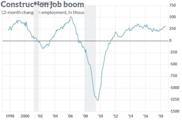 Construction Hiring Is Booming, homebuilder stocks to buy