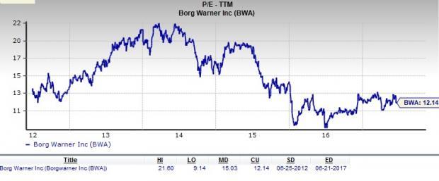 Should Value Investors Pick BorgWarner (BWA) Stock Now?