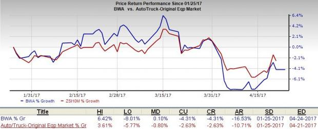 What's in the Cards for BorgWarner (BWA) in Q1 Earnings?